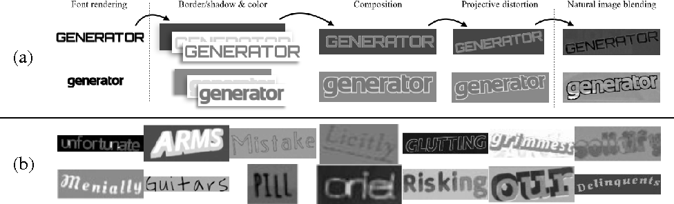 Figure 1 for Synthetic Data and Artificial Neural Networks for Natural Scene Text Recognition