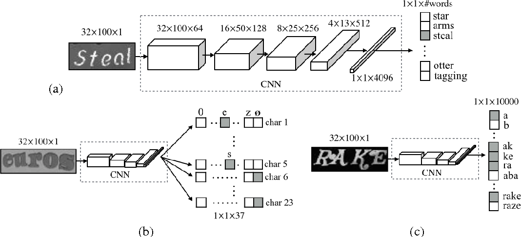 Figure 3 for Synthetic Data and Artificial Neural Networks for Natural Scene Text Recognition