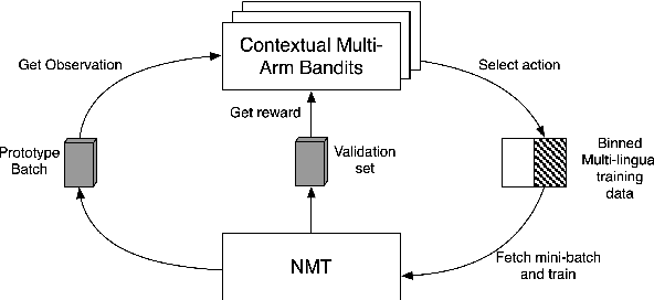 Figure 1 for Learning Policies for Multilingual Training of Neural Machine Translation Systems