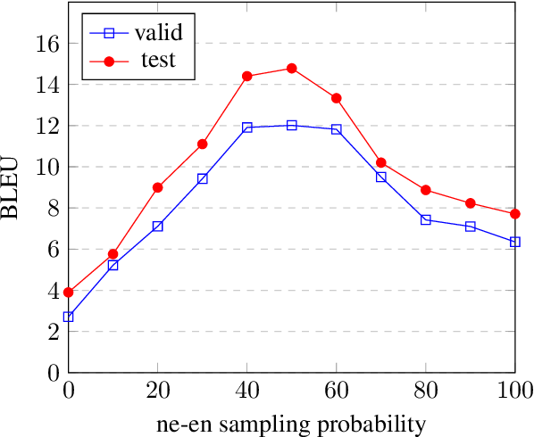 Figure 4 for Learning Policies for Multilingual Training of Neural Machine Translation Systems