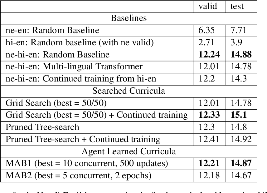 Figure 3 for Learning Policies for Multilingual Training of Neural Machine Translation Systems