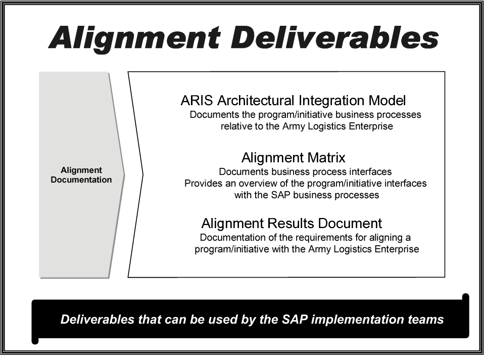 Figure 4 from Solution architecture alignment for logistics