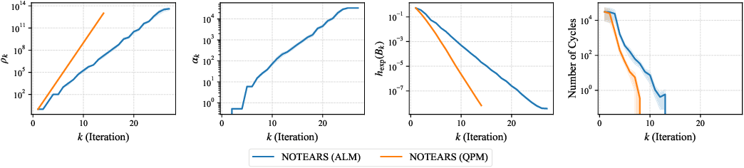 Figure 1 for On the Convergence of Continuous Constrained Optimization for Structure Learning