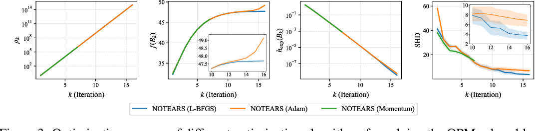 Figure 3 for On the Convergence of Continuous Constrained Optimization for Structure Learning