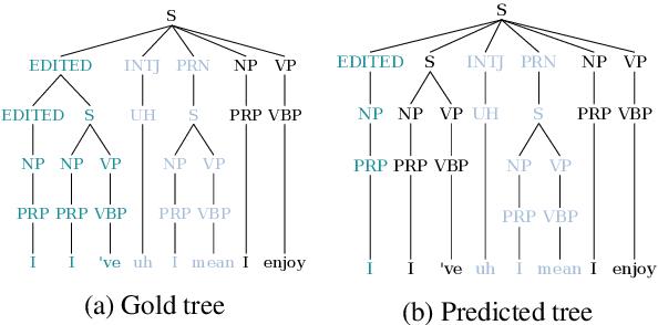 Figure 3 for Neural Constituency Parsing of Speech Transcripts