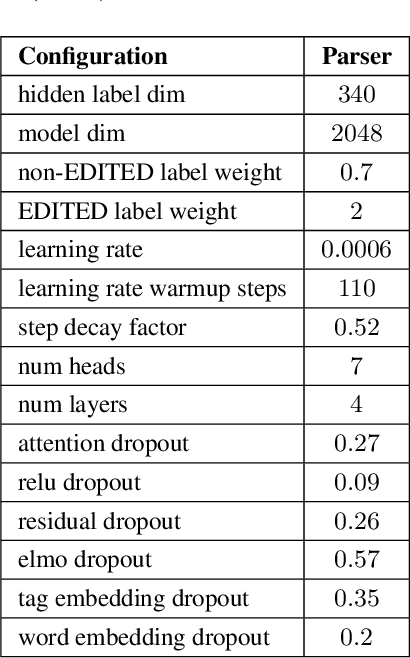 Figure 2 for Neural Constituency Parsing of Speech Transcripts