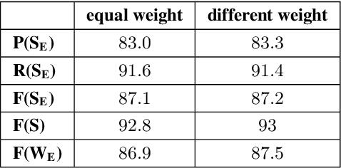 Figure 4 for Neural Constituency Parsing of Speech Transcripts
