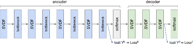 Figure 1 for Training Keyword Spotting Models on Non-IID Data with Federated Learning