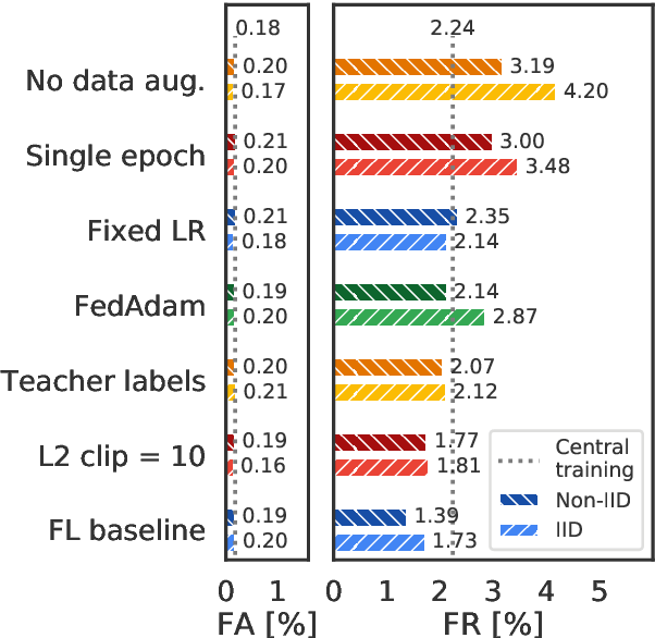 Figure 4 for Training Keyword Spotting Models on Non-IID Data with Federated Learning