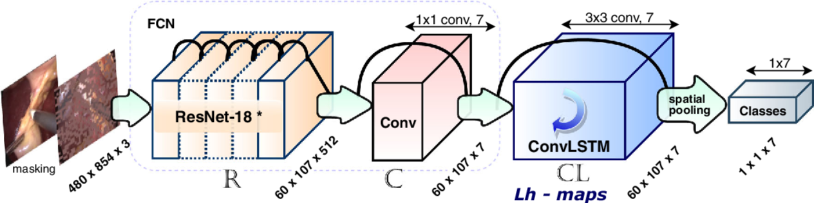 Figure 3 for Weakly Supervised Convolutional LSTM Approach for Tool Tracking in Laparoscopic Videos