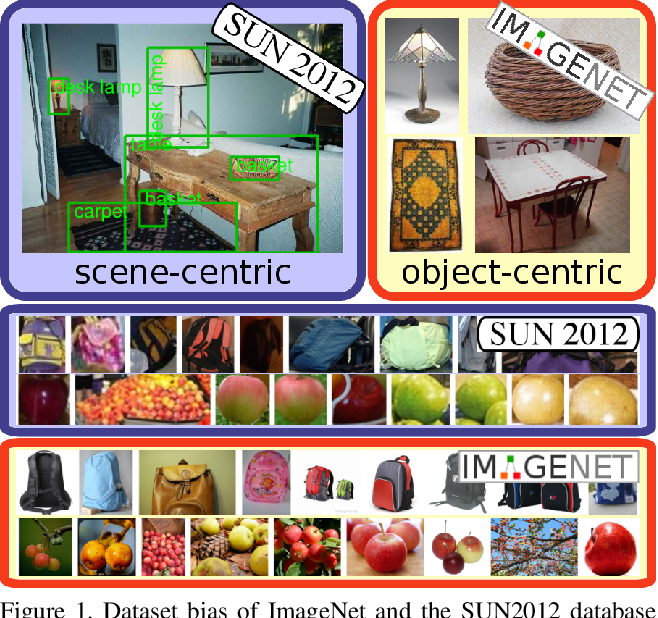 Figure 1 for Towards Adapting ImageNet to Reality: Scalable Domain Adaptation with Implicit Low-rank Transformations