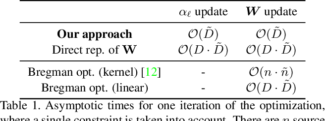 Figure 2 for Towards Adapting ImageNet to Reality: Scalable Domain Adaptation with Implicit Low-rank Transformations