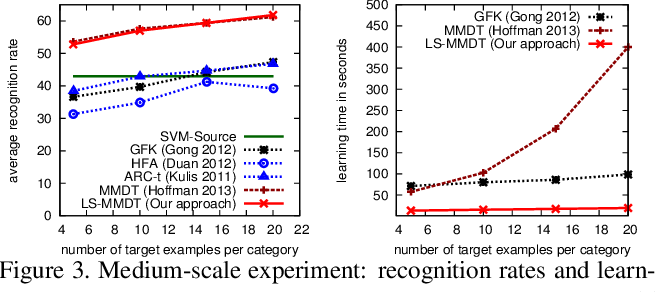 Figure 4 for Towards Adapting ImageNet to Reality: Scalable Domain Adaptation with Implicit Low-rank Transformations