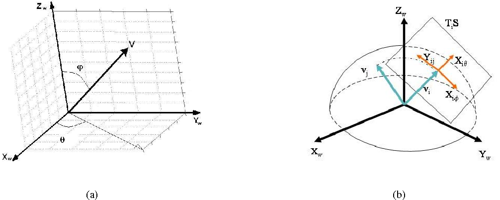 Figure 2 from Distributed Geodesic Control Laws for Flocking of ...