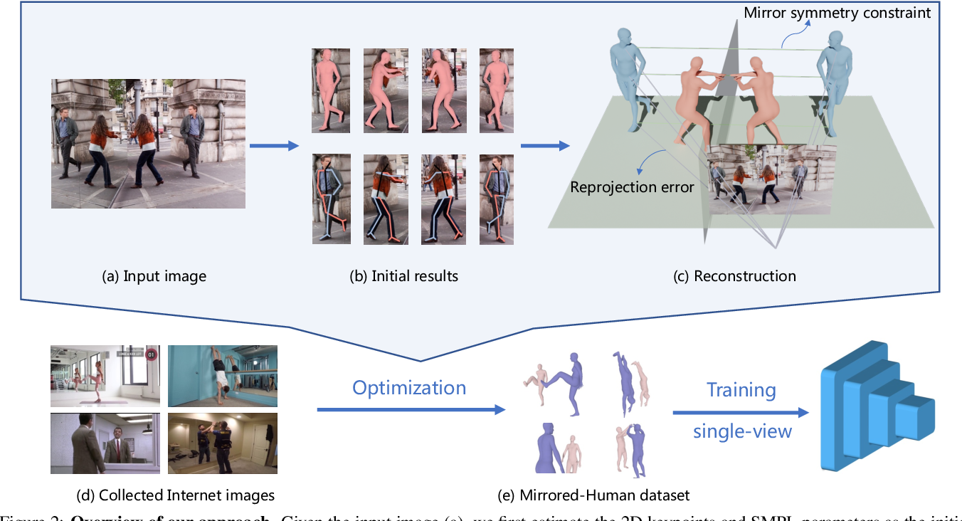 Figure 3 for Reconstructing 3D Human Pose by Watching Humans in the Mirror