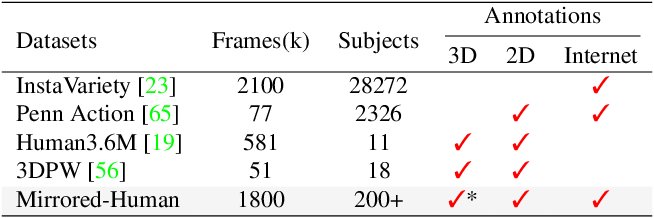 Figure 4 for Reconstructing 3D Human Pose by Watching Humans in the Mirror