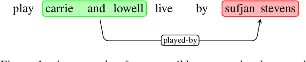 Figure 1 for Entity-Aware Language Model as an Unsupervised Reranker