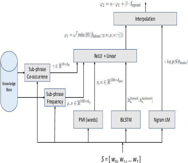 Figure 4 for Entity-Aware Language Model as an Unsupervised Reranker