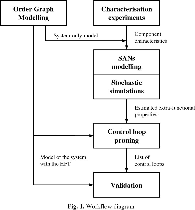 Modelling for Systems with Holistic Fault Tolerance - Semantic Scholar