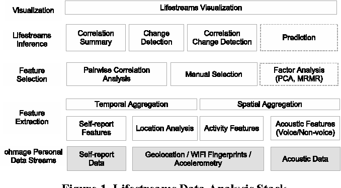 Figure 1. Lifestreams Data Analysis Stack