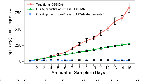 Figure 2 Comparison of execution time between the traditional DBSCAN and our Two-Phase approaches for different amount of samples (sample rate=1/60Hz). Each point is an average of 10 runs. The error bars are the corresponding 95% confidence interval.