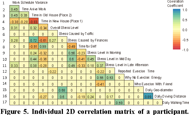 Figure 5. Individual 2D correlation matrix of a participant. This figure shows correlations between the participant's working schedule, stress levels, exercise routines, and daily activity patterns.