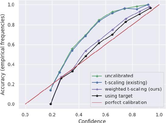 Figure 1 for Unsupervised Calibration under Covariate Shift