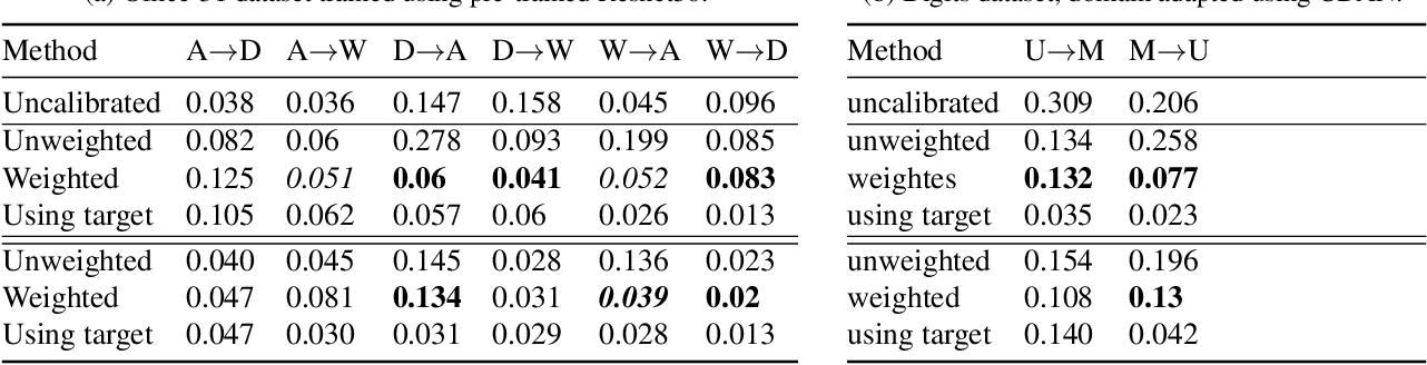Figure 4 for Unsupervised Calibration under Covariate Shift