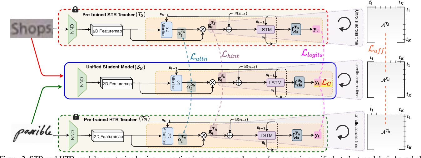 Figure 3 for Text is Text, No Matter What: Unifying Text Recognition using Knowledge Distillation