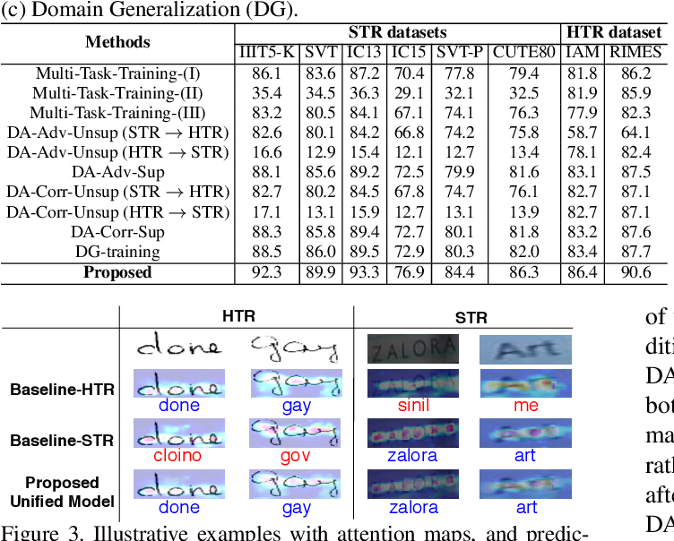 Figure 2 for Text is Text, No Matter What: Unifying Text Recognition using Knowledge Distillation