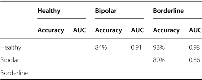 Figure 1 for A signature-based machine learning model for bipolar disorder and borderline personality disorder