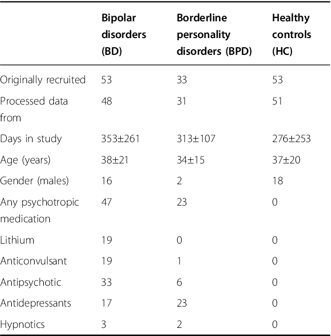 Figure 3 for A signature-based machine learning model for bipolar disorder and borderline personality disorder