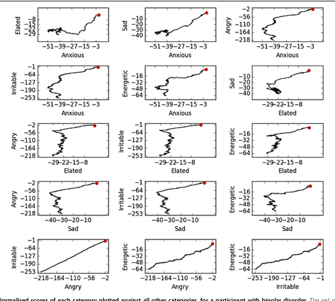 Figure 4 for A signature-based machine learning model for bipolar disorder and borderline personality disorder