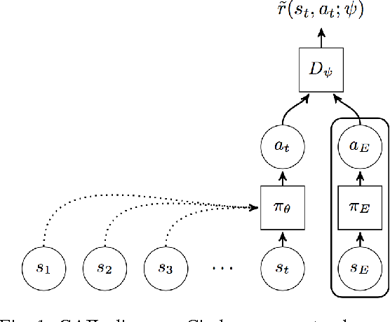 Figure 1 for Imitating Driver Behavior with Generative Adversarial Networks