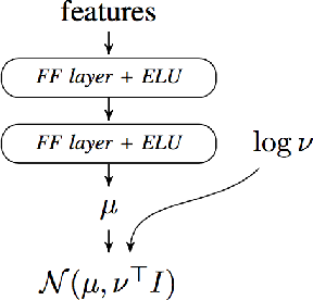 Figure 2 for Imitating Driver Behavior with Generative Adversarial Networks