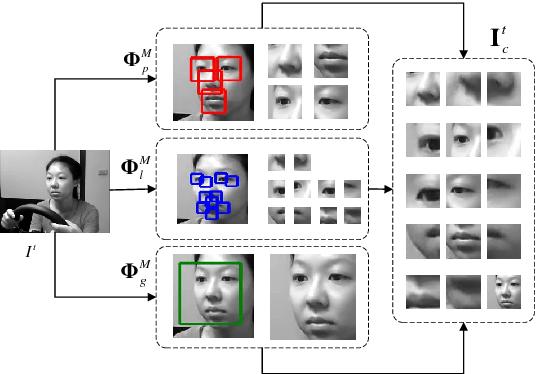 Figure 2 for Long-term Multi-granularity Deep Framework for Driver Drowsiness Detection