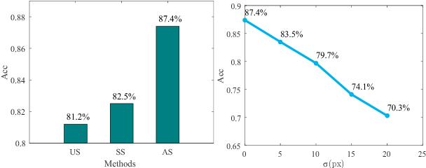 Figure 3 for Long-term Multi-granularity Deep Framework for Driver Drowsiness Detection