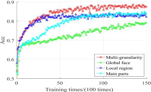 Figure 4 for Long-term Multi-granularity Deep Framework for Driver Drowsiness Detection