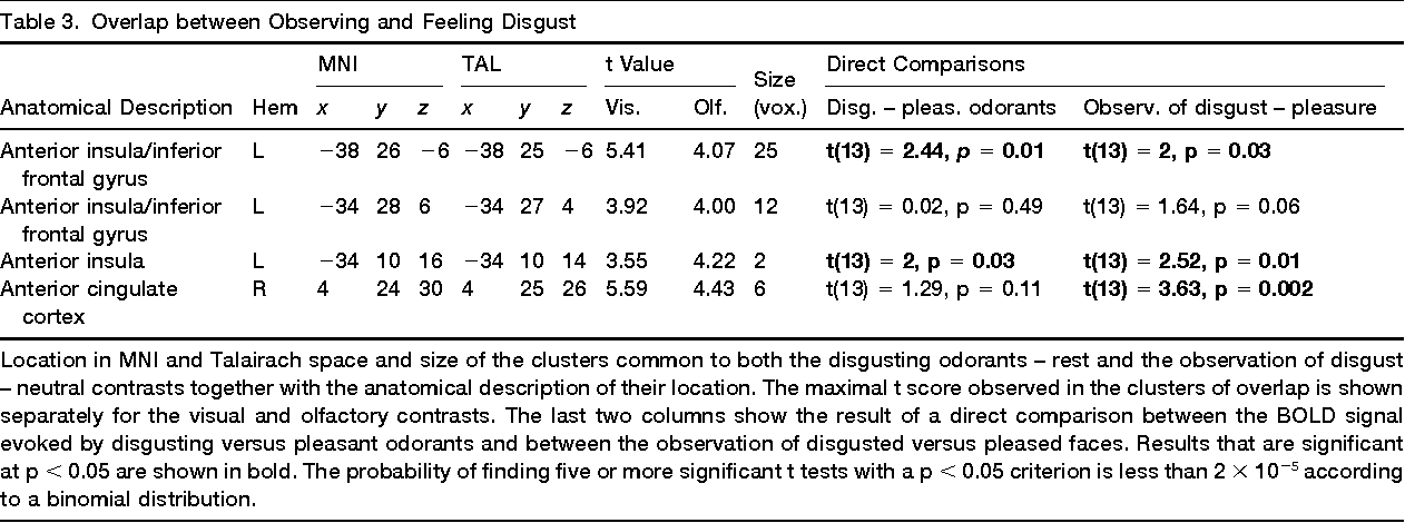Fancy Anatomy Of Disgust Mold - Anatomy And Physiology Biology ...