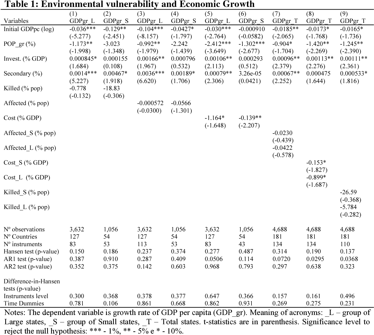 PDF] Environmental Vulnerability and Economic Growth: Small States