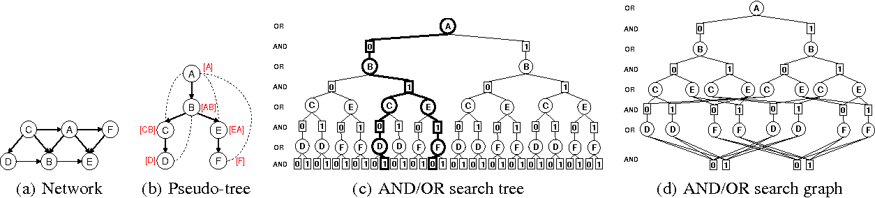 Figure 1 for Best-First AND/OR Search for Most Probable Explanations