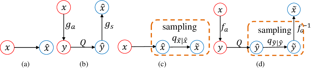 Figure 1 for End-to-End Image Compression with Probabilistic Decoding