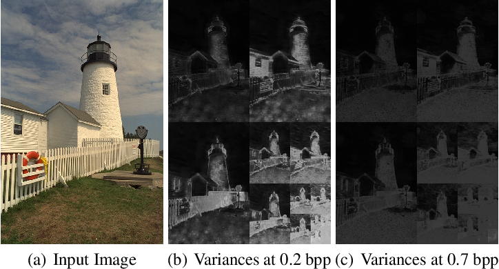 Figure 2 for End-to-End Image Compression with Probabilistic Decoding