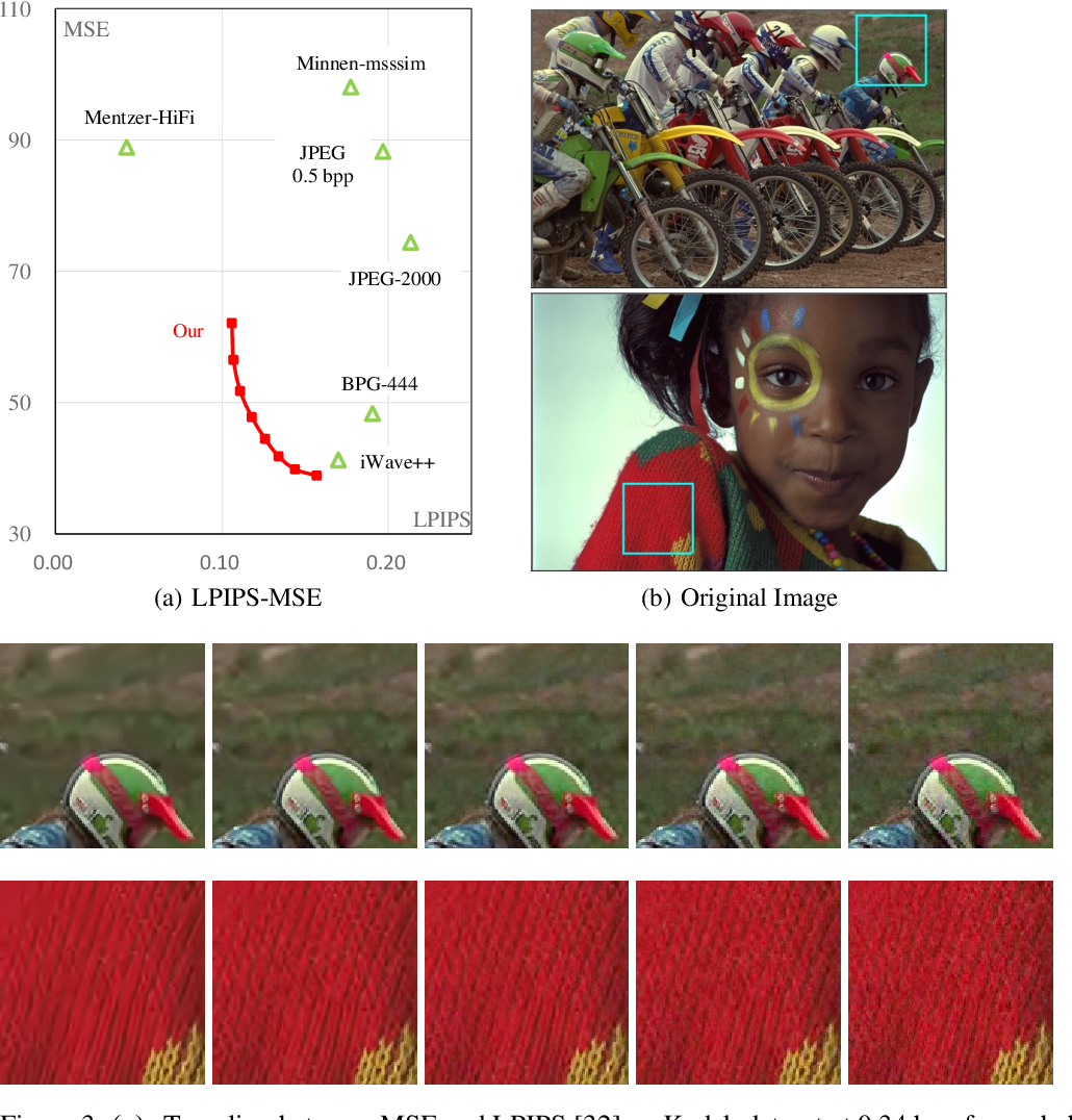 Figure 3 for End-to-End Image Compression with Probabilistic Decoding