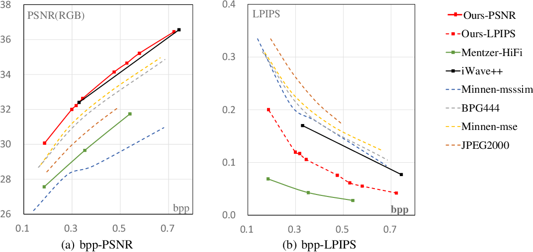 Figure 4 for End-to-End Image Compression with Probabilistic Decoding