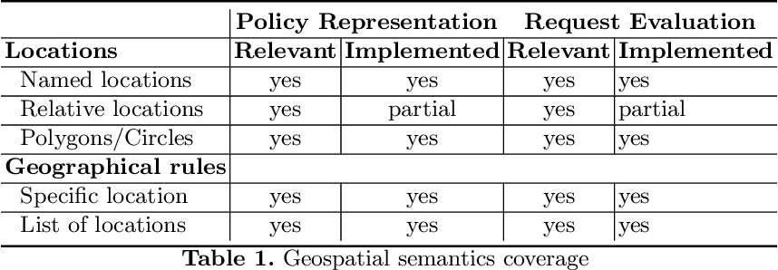 Figure 2 for Geospatial Reasoning with Shapefiles for Supporting Policy Decisions