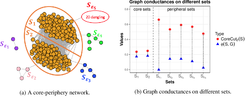 Figure 2 for Understanding Regularized Spectral Clustering via Graph Conductance