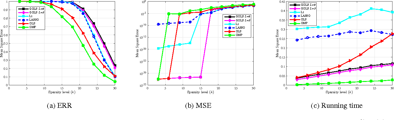 Figure 1 for Sparse Linear Regression via Generalized Orthogonal Least-Squares