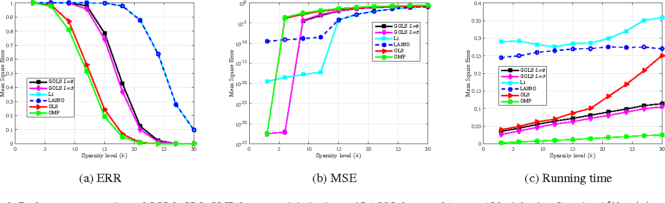 Figure 2 for Sparse Linear Regression via Generalized Orthogonal Least-Squares