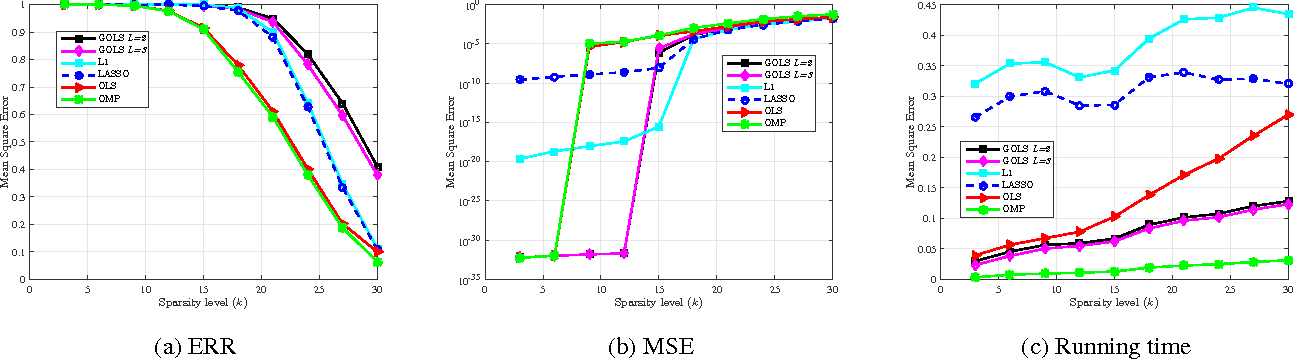 Figure 3 for Sparse Linear Regression via Generalized Orthogonal Least-Squares